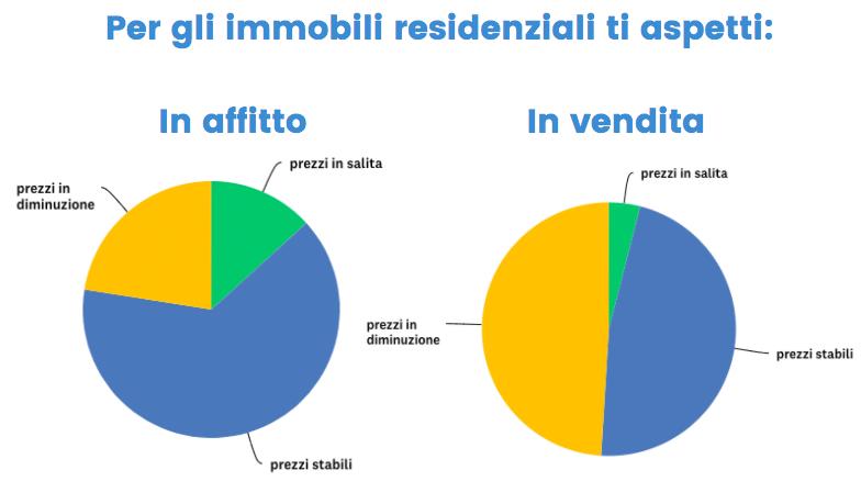 Agenti immobiliari fiduciosi sulla ripartenza: il 49% segnala fatturato stabile o in crescita rispetto al 2019