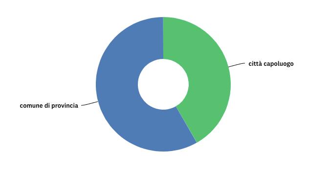 risultati sondaggio wikicasa.it